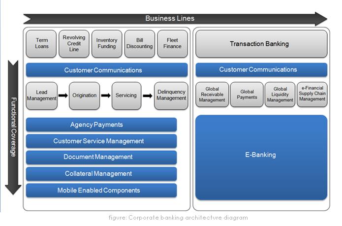 Lambda Technologies - Banking Solution